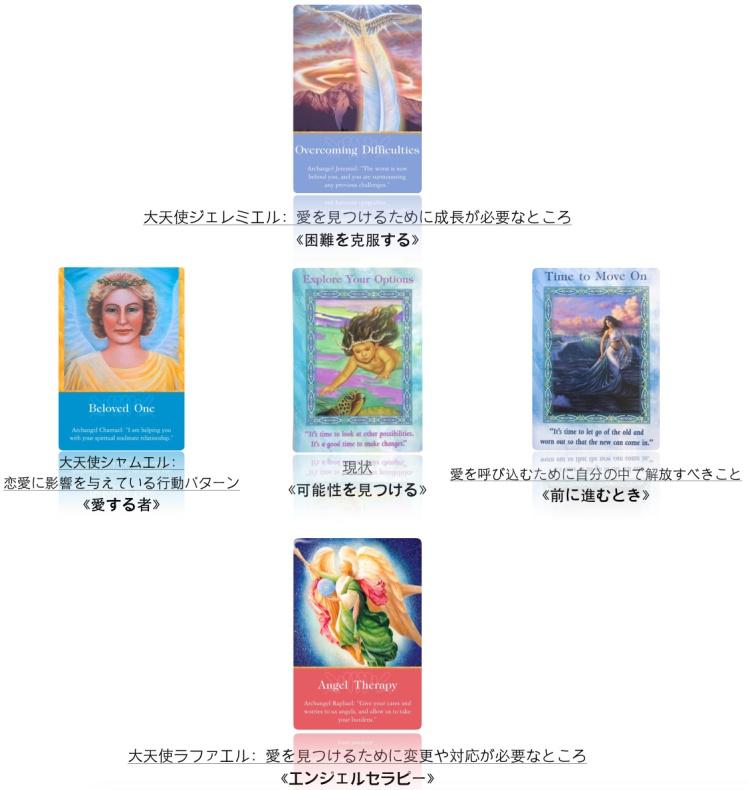 大天使オラクルカードとドルフィン&マーメイドオラクルカードより